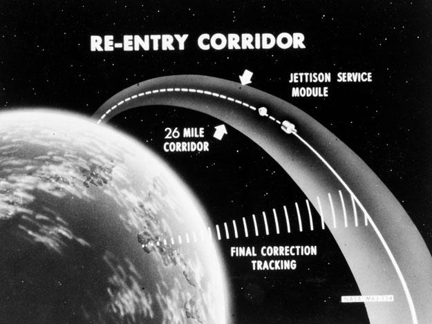 apollo spacecraft reentry angle -#main