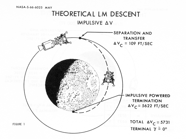 Diagram of the Moon Surface Landings Apollo's - Pics about ...