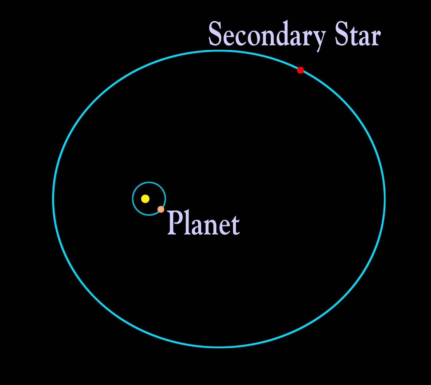 McDonald Observatory Planet Search finds first planet ...