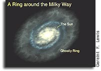 Giant Stellar Structure Surrounds the Milky Way Galaxy