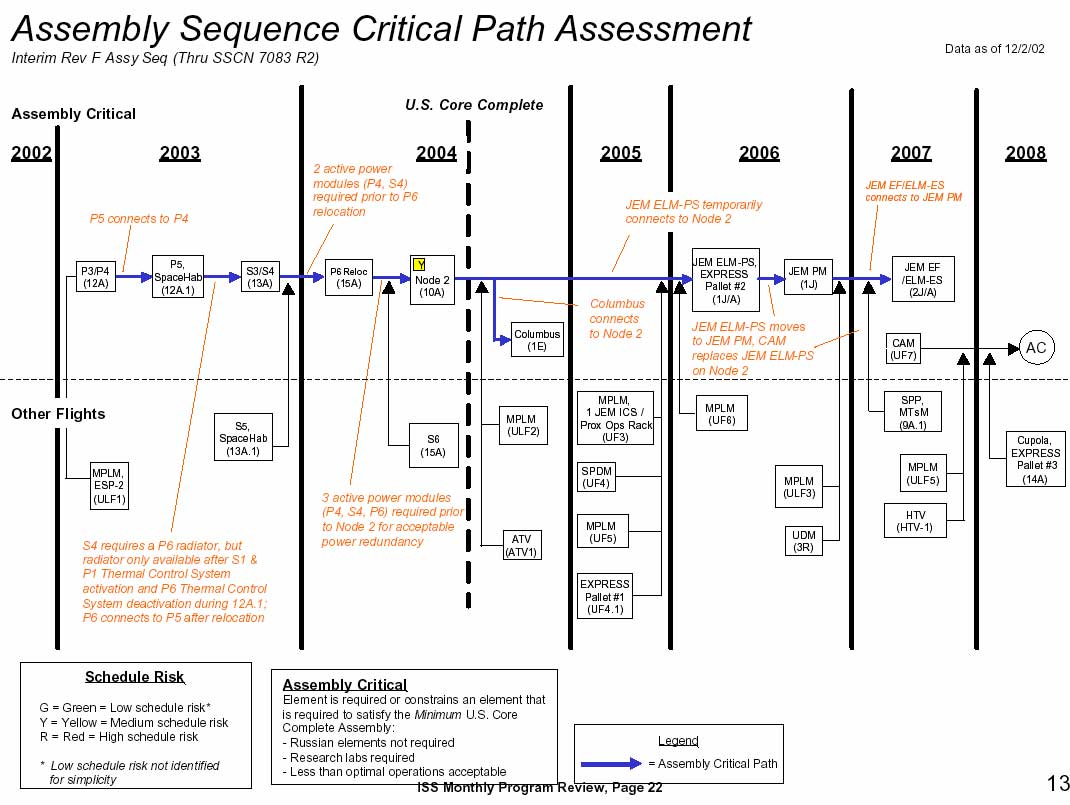 Iss assembly sequence critical path assessment 15 jan 2003 pooptronica
