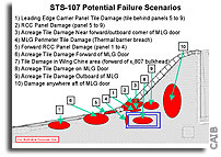 Ten Possible Columbia Failure Scenarios