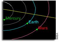 Mars in the Night Sky