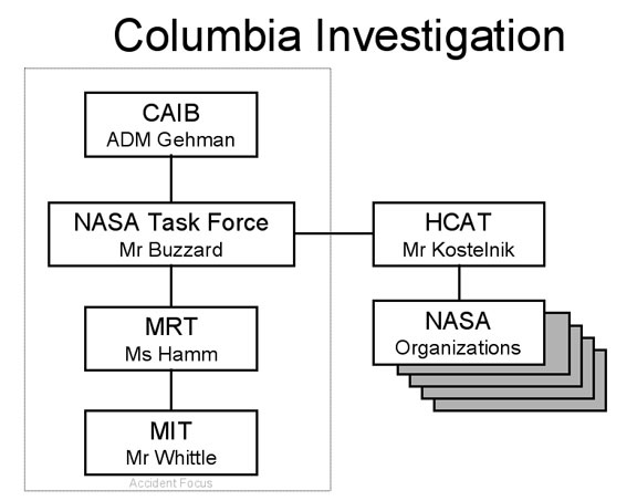 Management and Organizational Structure of Goddard Catering