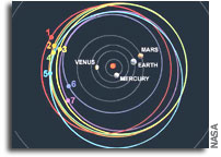 Orbits of Asteroids Named after Space Shuttle Columbia Crew