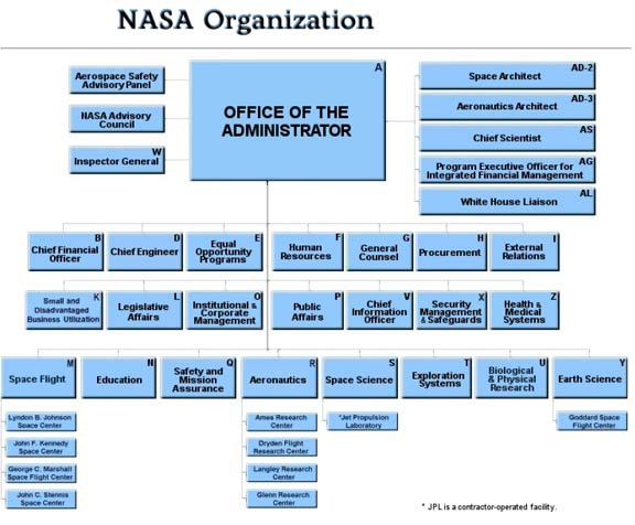 nasa charts organization - photo #32