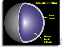 Scientists Glimpse Exotic Matter in a Neutron Star
