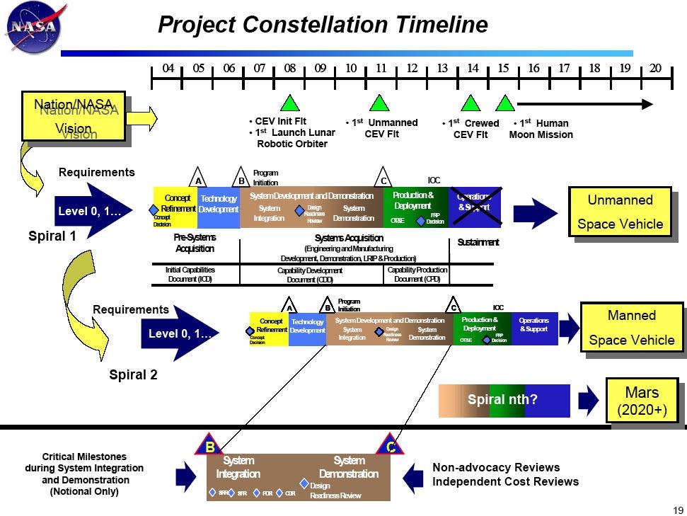 space exploration timeline - photo #28