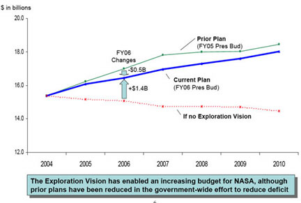 NASA Budget Allocation - Pics about space