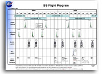 NASA ISS Flight Program Launch Schedule 3 March 2005