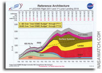 NASA Exploration Systems Architecture Study: Reference Architecture Budget Projection