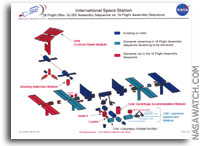NASA Exploration Systems Architecture Study: 28 Flight (Rev. G) ISS Assembly Sequence vs. 16 Flight Assembly Sequence