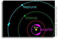 Three new 'Trojan' asteroids found sharing Neptune's orbit