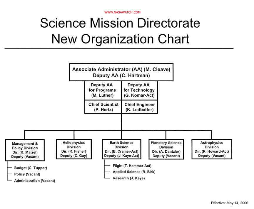 nasa charts organization - photo #22