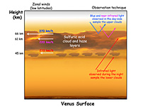 How windy is it on Venus? Venus Express answers