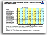 NASA Shuttle to Constellation Workforce Transition Strategy Report