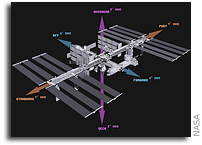NASA Interactive Guide to International Space Station Laboratory Racks