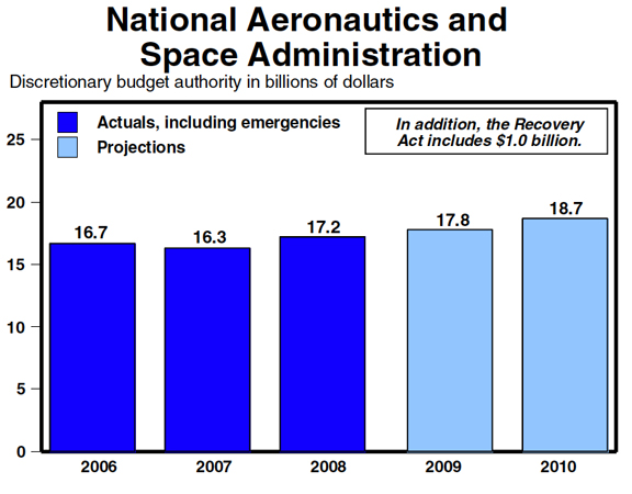 national aeronautics and space act of The focus of nasa on aeronautics and space dates back to its founding, when  the national aeronautics and space act of 1958 transformed the naca into.