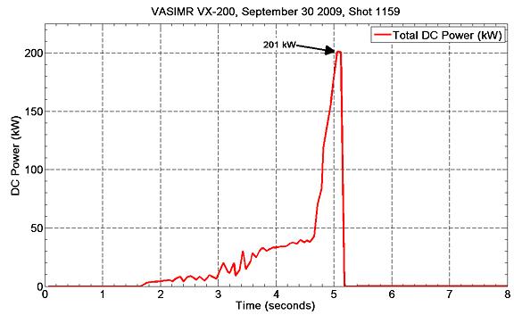 VASIMR(R) VX-200 reaches 200 kW power milestone (with videos)
