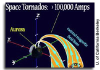 Giant Electrical Tornadoes in Space Generate Currents that Drive the Northern Lights