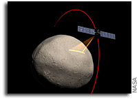 Orbital Environment for Dawn Spacecraft at Vesta