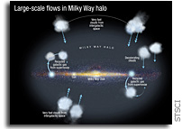 Missing Fuel for Galactic Star Formation Identified