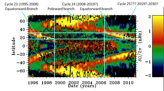 Major Drop in Solar Activity Predicted