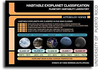 The Habitable Exoplanets Catalog, a New Online Database of Habitable Worlds