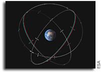 Image: Galileo Constellation in 3D