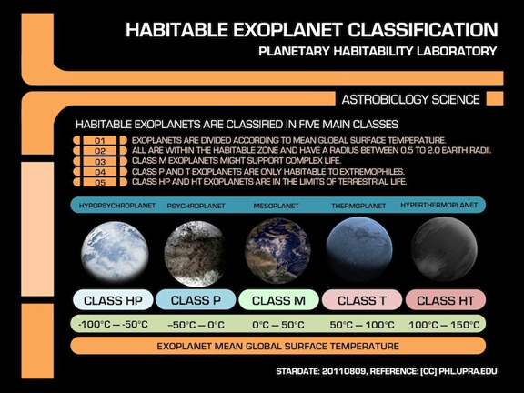 Habitable Exoplanet Confirmed Habitable Exoplanets After
