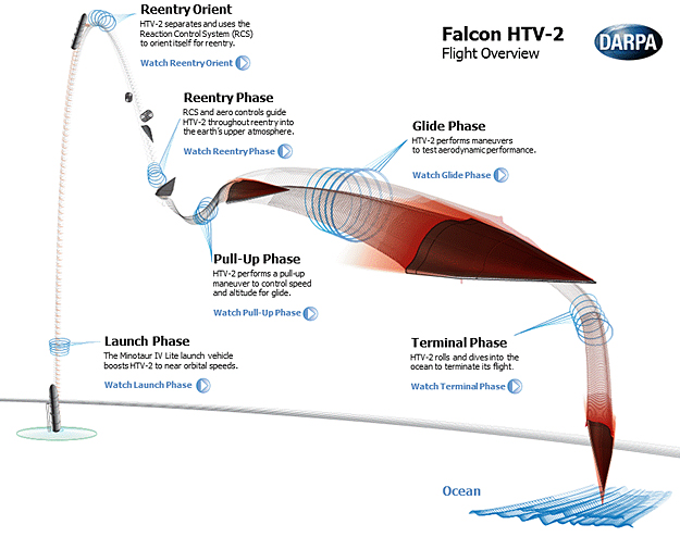 http://images.spaceref.com/news/2012/FlightOverviewslide.jpg