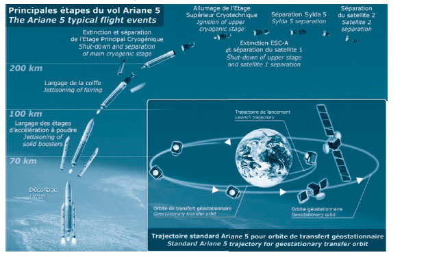 Standard Ariane 5 trajectory for geostationary transfer orbit