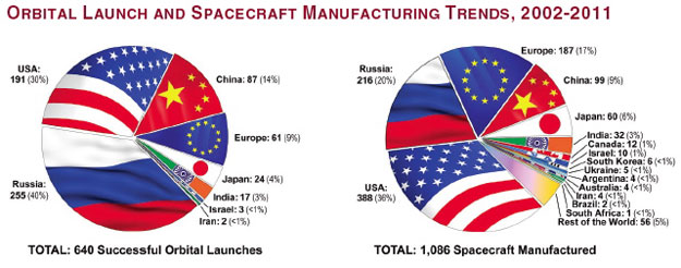 Futron Space Competitiveness Index