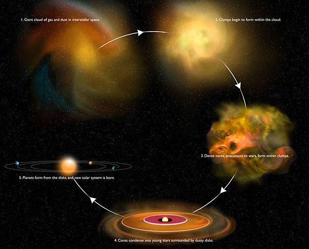 responsible for big bang theory