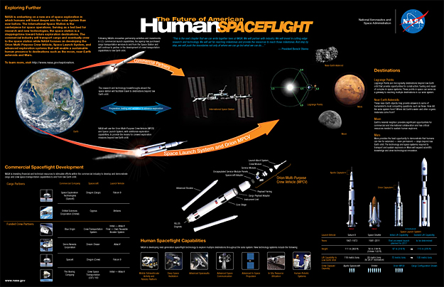 NASA Infographic: The Future of Human Spaceflight