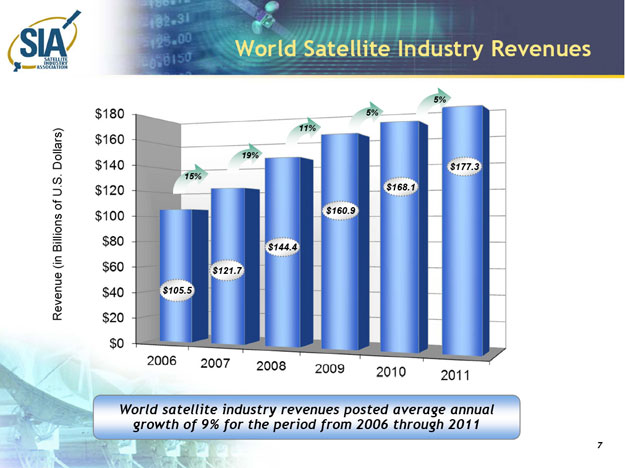 Satellite revenues 2006-2011 Satellite Industry Association.