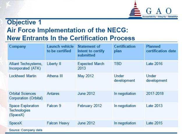 EELV Certification process for new entrants.