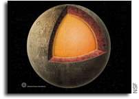 Influence of an inner core on the long-period forced librations of Mercury