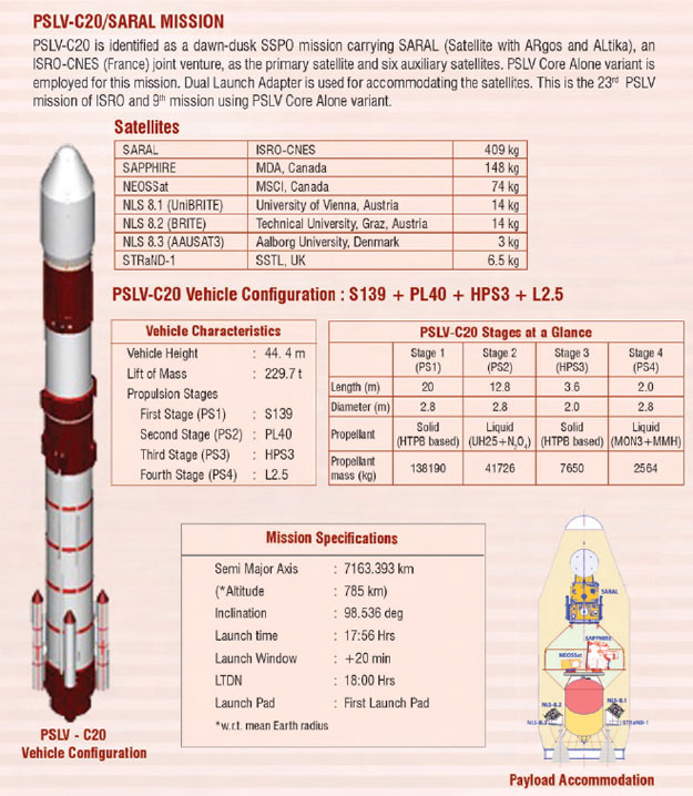 PSLV-C20 configuration