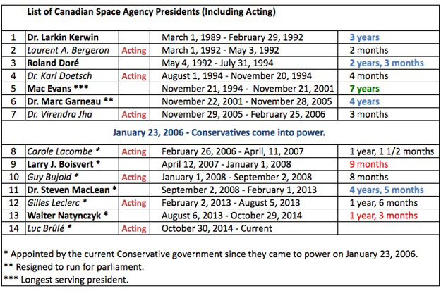 List of Canadian Space Agency Presidents 1989 - 2014