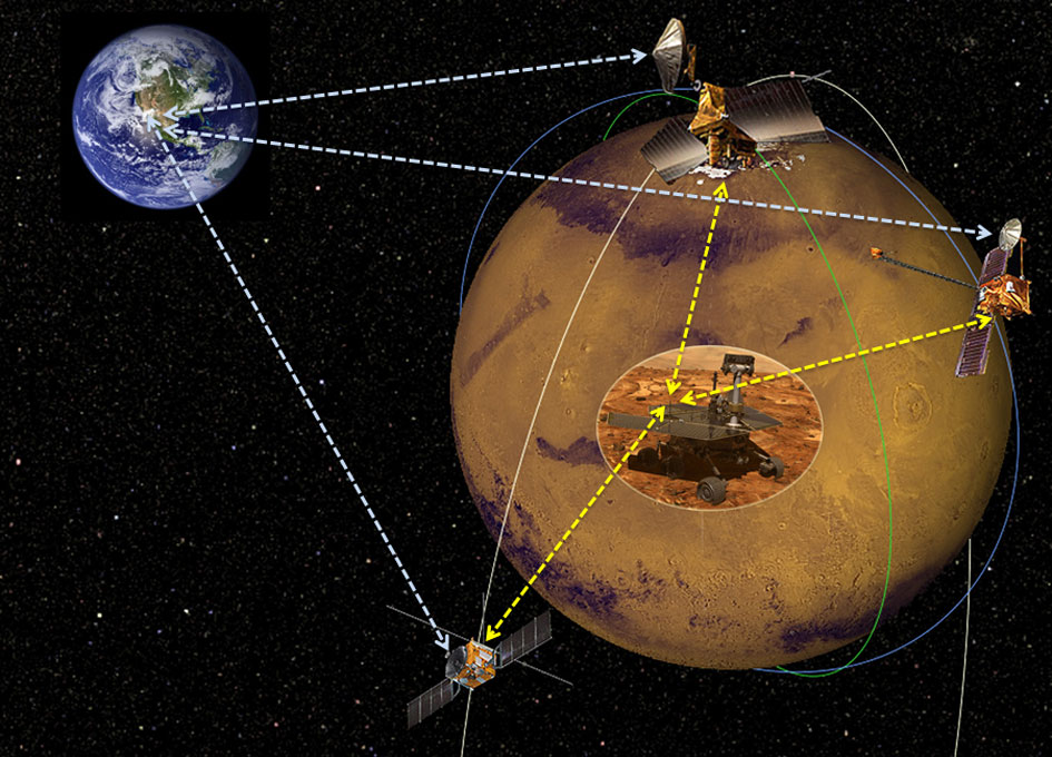 Reconnaissance Satellites on Mars Mars Data Relay Satellites