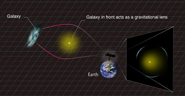 http://images.spaceref.com/news/2015/GravitationalLens_L.jpg