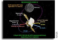 MESSENGER's Operations at Mercury Extended