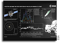First Detection of Molecular Oxygen At A Comet