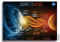 NASA FISO Presentation: An Overview of NASA's Evolvable Mars Campaign