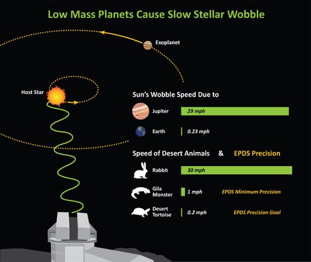 Precision Doppler Spectrometer Will Characterize ...