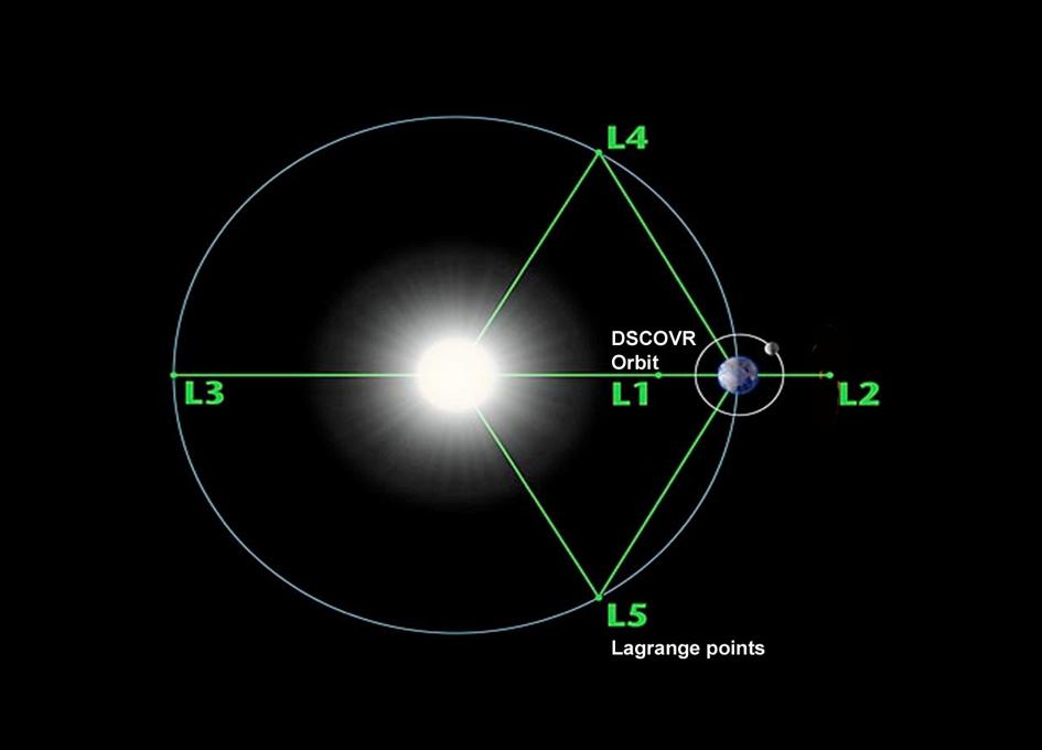 DSCOVR Reaches Final Orbit - SpaceRef