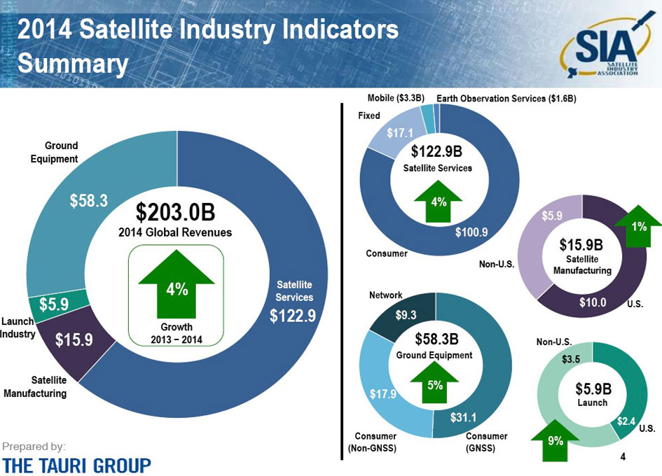 State of the Satellite Industry Report Shows Increased ...