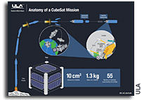 http://images.spaceref.com/news/2015/ula.cubesat.jpg