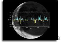 Variability of Earth's Reflectance Over The Last 16 Years